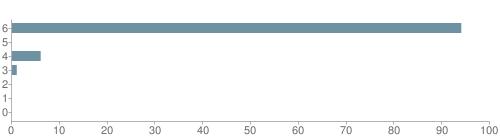 Chart?cht=bhs&chs=500x140&chbh=10&chco=6f92a3&chxt=x,y&chd=t:94,0,6,1,0,0,0&chm=t+94%,333333,0,0,10|t+0%,333333,0,1,10|t+6%,333333,0,2,10|t+1%,333333,0,3,10|t+0%,333333,0,4,10|t+0%,333333,0,5,10|t+0%,333333,0,6,10&chxl=1:|other|indian|hawaiian|asian|hispanic|black|white